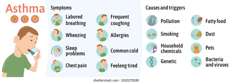 The symptoms and causes of asthma, infographics. Vector illustration for medical journal or brochure. Young man using asthma inhaler.