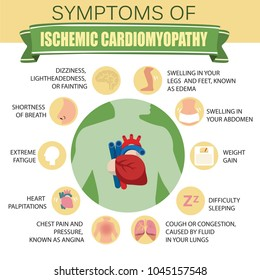 Symptoms of ischemic cardiomyopathy. Detailed vector Infographic.