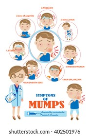 Symptoms of mumps Info Graphics.vector illustration