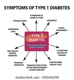 Symptoms Type 1 diabetes. Infographics. Vector illustration on isolated background.