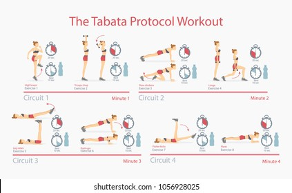 Tabata protocol workout poster with tabata exercises, timers and bottles with water, circuits and workout set vector illustration isolated on white