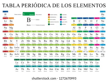 TABLA PERIODICA DE LOS ELEMENTOS -Periodic Table of Elements in Spanish language-   in full color with the 4 new elements included on November 28, 2016 - Vector image