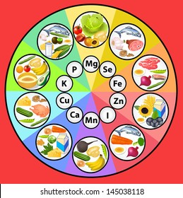 Table mineral substances in the set of food products icons are organized on the content of