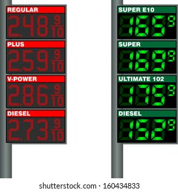 Table with the price of gasoline at gas stations in the U.S. and Europe