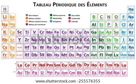 Tableau Periodique Des Elements En Francais Stock Vector Royalty