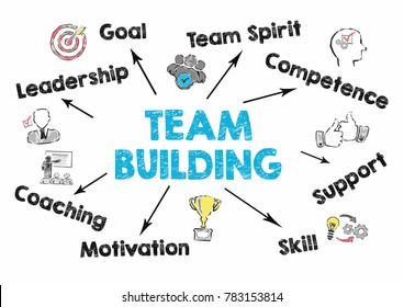team building Concept. Chart with keywords and icons