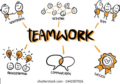 Teamwork page infographics in cartoon style (network, team, cooperation). Doodle style vector illustration object isolated hand draw. Line art cartoon design character