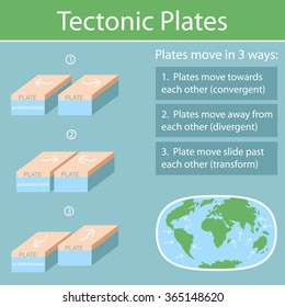 Tectonic Plates on the planet Earth. modern continents and tectonic plates / infographics / Set of icons / Earth / Flat style
