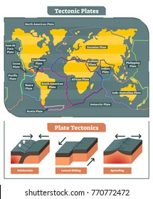 Tectonic Plates world map collection, vector diagram and tectonic movement illustrations.