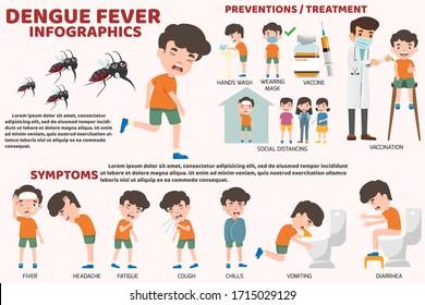 Template design of details dengue fever or flu and symptoms with prevention infographics. health care and medical cartoon vector illustration. Children have dengue fever.