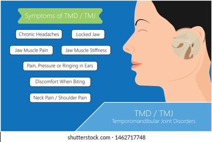 Temporomandibular Joint Disorders TMD TMJ treat pain displaced disc temporal bone locking bite plate plastic guard night Transcutaneous electrical nerve stimulation TENS Arthroscopy occlusal