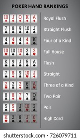 Texas holdem poker hand rankings combination. Vector illustration.