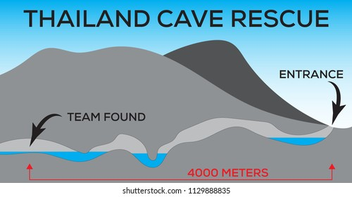 Thailand Tham luang cave rescue vector illustration.