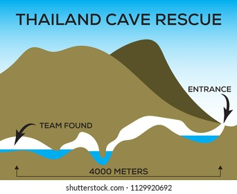 Thailand Tham luang cave rescue vector illustration presentation.