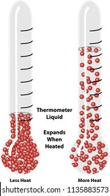 Thermal expansion of liquid. Science diagram illustrating thermal expansion and molecular structure, showing how  thermometer liquid expands when heated.