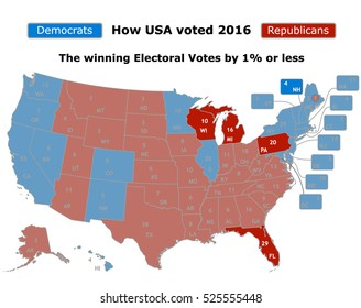 This is how USA voted in the 2016 presidential election showing the winning electoral vote in states with a 1% or less margin between the republicans (red) or to the democrats (blue)