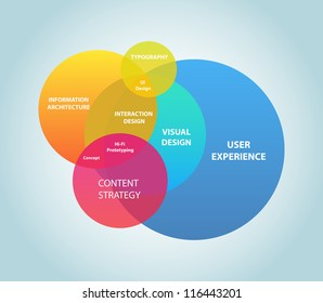 This image represents a user experience map./User Experience