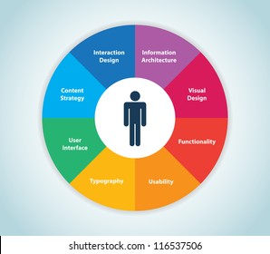 This image represents a user experience wheel./User Experience Wheel