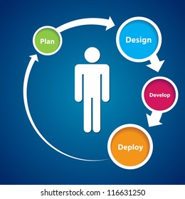 This image represents a user experience cycle./User Centered Experience