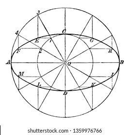 This image shows the construction of the ellipse. For the construction of ellipse circles are used. There is a small circle included in the larger circle vintage line drawing or engraving illustration