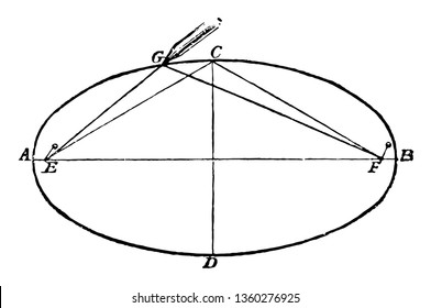 This image shows the construction of the ellipse by using strings. Ellipse is divided into 4 parts. In the middle of the ellipse is composed of 2 triangles, vintage line drawing or engraving