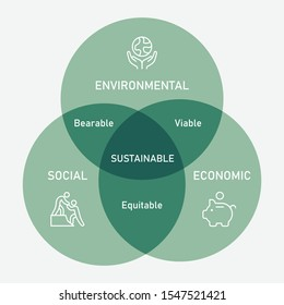 The three dimensions of sustainability: environmental, social, and economic, represented as overlapping circles (Venn diagram).