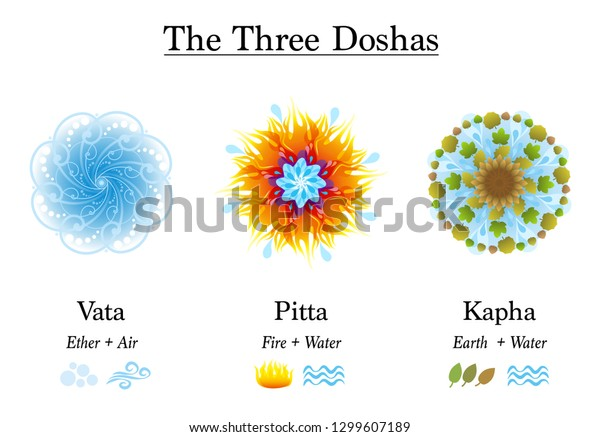 Kapha pitta and Vata, Pitta,