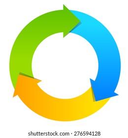 Three part cycle diagram