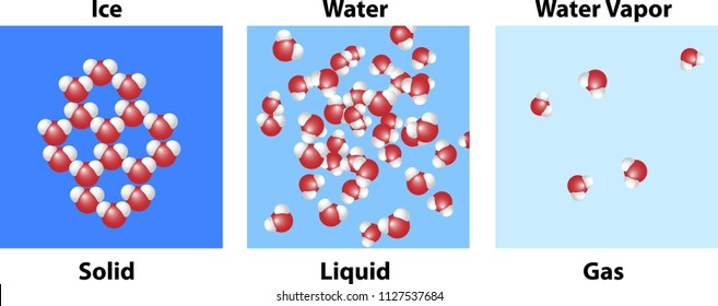Three states of matter in molecular bonding and structure of solid, liquid, and gas.