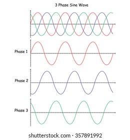 three-phase sine wave, vector illustation
