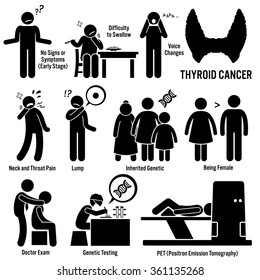 Thyroid Cancer Symptoms Causes Risk Factors Diagnosis Stick Figure Pictogram Icons