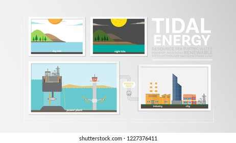 tidal energy, how to tidal formed,  tidal power plant generate the electricity