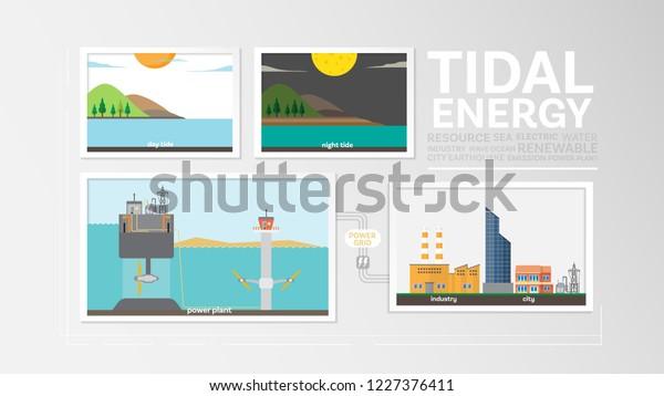 Tidal Energy How Tidal Formed Tidal Stock Vector (Royalty Free