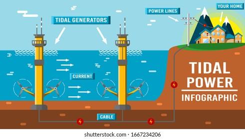 Tidal power infographic. Eco friendly underwater renewable energy sources. Flat vector illustration. Alternative electricity generators. Hydro power turbine.