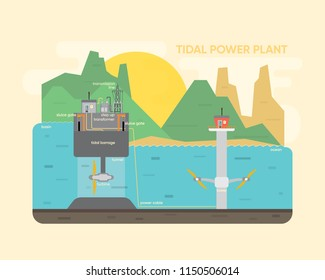 tidal power plant, tidal energy with turbine generate the electric in under water