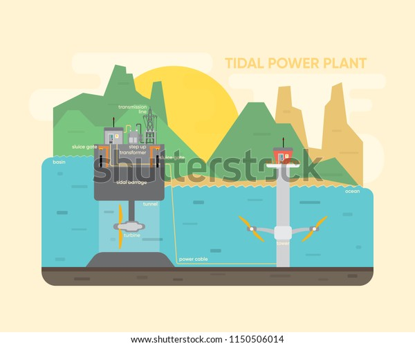 Tidal Power Plant Tidal Energy Turbine Stock Vector (Royalty Free
