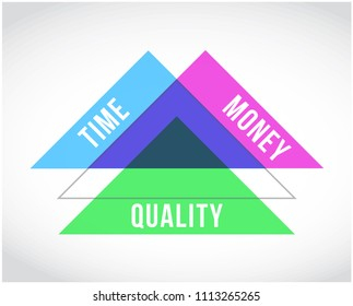 time, money and quality triangle. vector illustration. isolated over a white background
