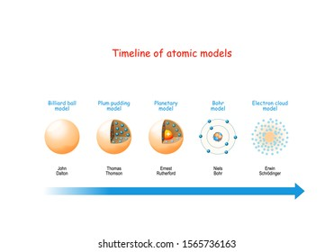 Timeline of atomic models. From billiard ball and Plum pudding models to Planetary model and Bohr theory. Structure of atoms: electrons in orbits, protons and neutrons in the nucleus. Vector