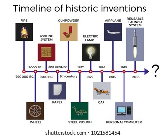 Timeline of historic inventions. Vector illustration isolated on white background