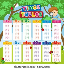 Times tables chart with boy and ladybugs in background illustration