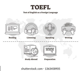 TOEFL vector illustration. Labeled outline skill test of English as Foreign Language. International examination service to inspect reading, listening, speaking and writing abilities abroad to students