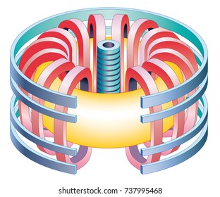 Tokamak nuclear fusion reactor. Hyper warm plasma (yellow color) is contained by magnetic forc3es inside a vessel with a toroidal shape formed by magnets (blue and red).