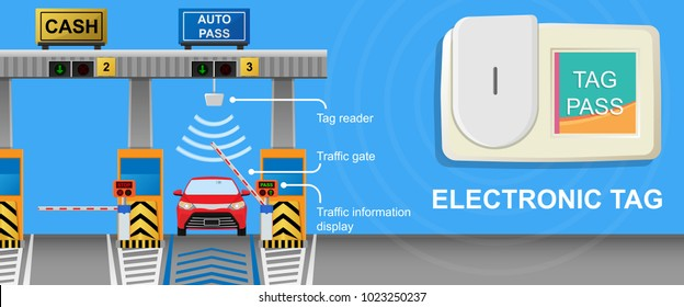 Toll tag trip security IOT receiver transmitter smart network data sign charge fee auto city easy cash exit rush hurry hours travel paid card NFC RFID jam money signal urban car fast pay way delay