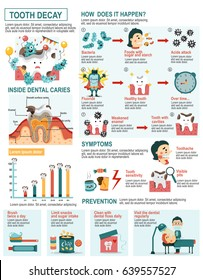 Tooth decay cartoon infographics with the details of the dental caries process, the symptoms, and prevention, all in flat cartoon character, illustration, vector