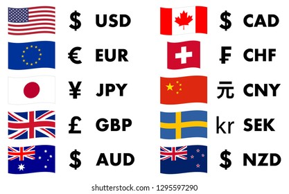 Top 10 traded currencies in world, with country flag and currency symbol.