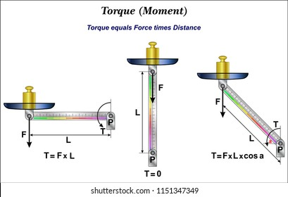 Torque or moment of force