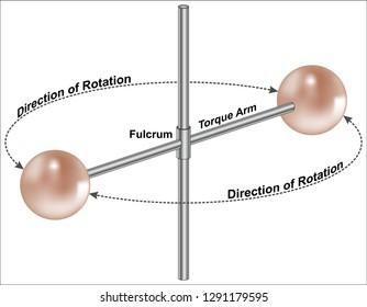 Torque - Rotational Dynamics