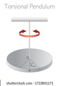 Torsion Pendulum Vector Illustration / Oscillatory Motion (Physics Education)