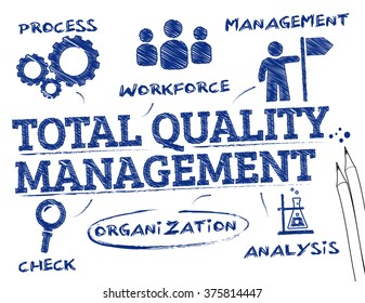 Total quality management. Chart with keywords and icons