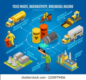 Toxic radioactive nuclear biological waste hazard isometric flowchart with  safe disposal transportation environmental activists warning vector illustration